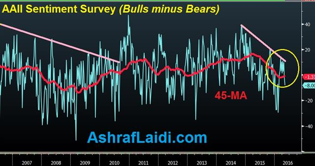 US Jobs Catch up with Reality - Aa Bull Bear May 6 (Chart 2)