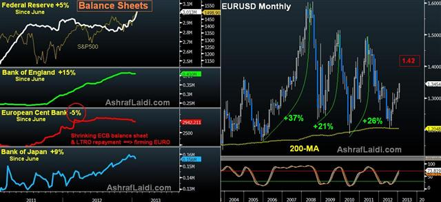 Currency Wars & ECB's Shrinking Balance Sheet - Balance Sheets Jan 25 2013 (Chart 1)