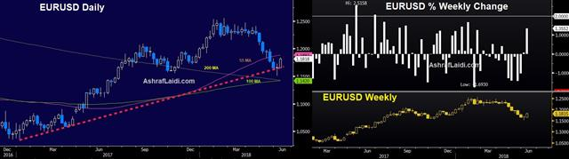Ahead of the ECB - Eurusd Daily Vs Weekly Change June 7 2018 English (Chart 1)