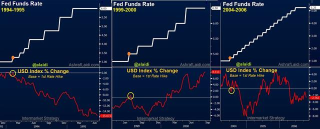 Fed Tightening Cycles & USD Performance - Fedfunds Usdx Sep 7 (Chart 1)