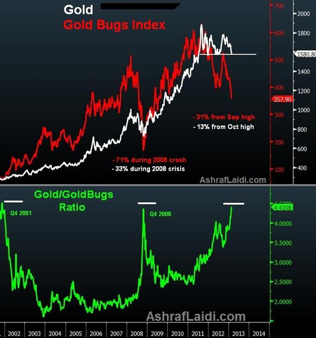 Gold Bullion & Miners' Race to the Bottom - Gold Bugs Vs Gold Feb 28 2013 (Chart 1)