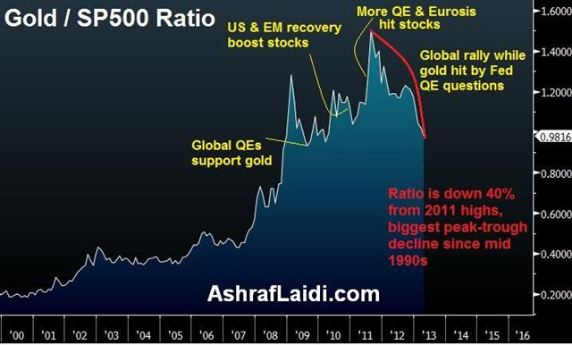 Damaged Gold/Stocks Ratio, Yen Next? - Gold Spx Apr 12 2013 (Chart 1)