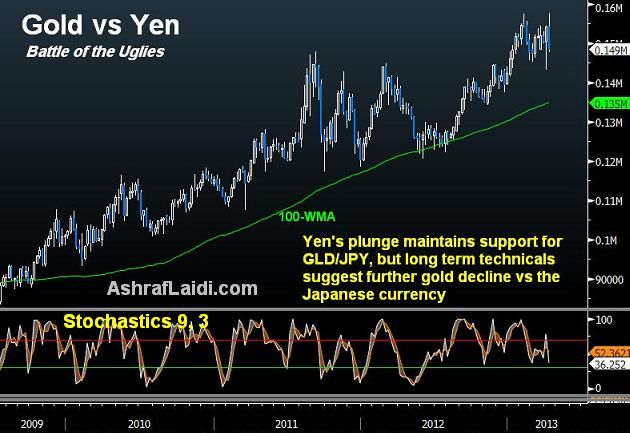 Damaged Gold/Stocks Ratio, Yen Next? - Gold Vs Jpy (Chart 2)