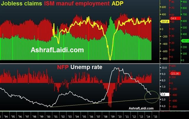 US jobs put dollar bears in check - Nfp Adp Histograms Dec 5 (Chart 1)