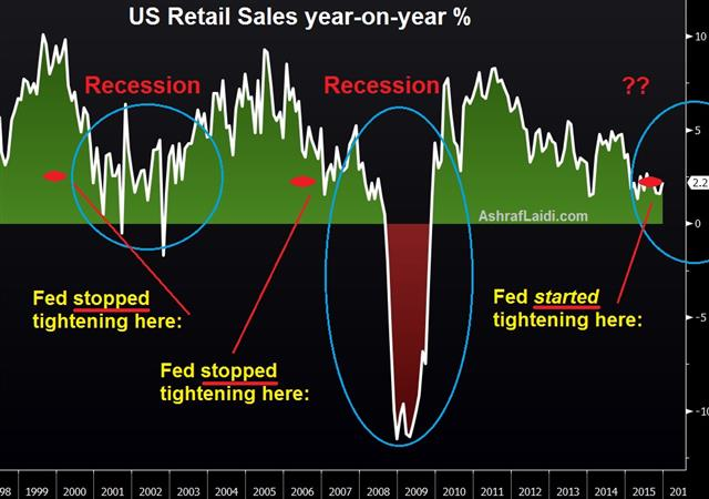 Weakness Trumps Fear: What Matters - Retail Sales Us Jan 14 (Chart 1)