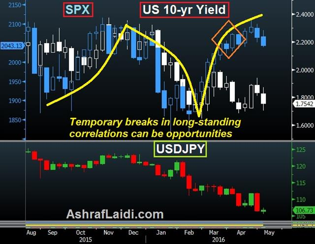US Jobs Catch up with Reality - Spx Usdjpy Yields May 6 (Chart 1)