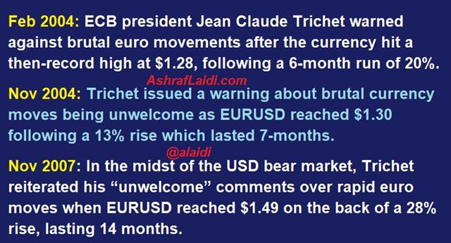 Euro Moves Far from Brutal - Trichet Intervention Aug 2017 (Chart 1)