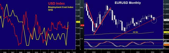 ECI Enforces USD Dynamics - Usdx Eci Eurusd Jul 31 (Chart 1)