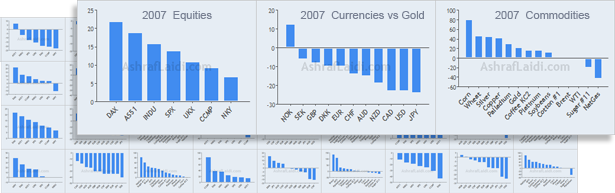 21-yr Intermarket Charts - 7 indices 11 currencies 14 commodities - Fx Performance Promo (Chart 2)