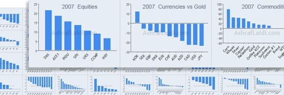 21-year Intermarket Charts - 7 indices 11 currencies 14 commodities - 21 Year Perf Image No Text (Chart 1)