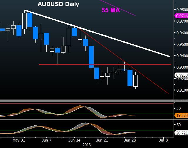Aussie's Brief Reprieve Ahead of RBA - Audusd Daily Jul 1 (Chart 1)