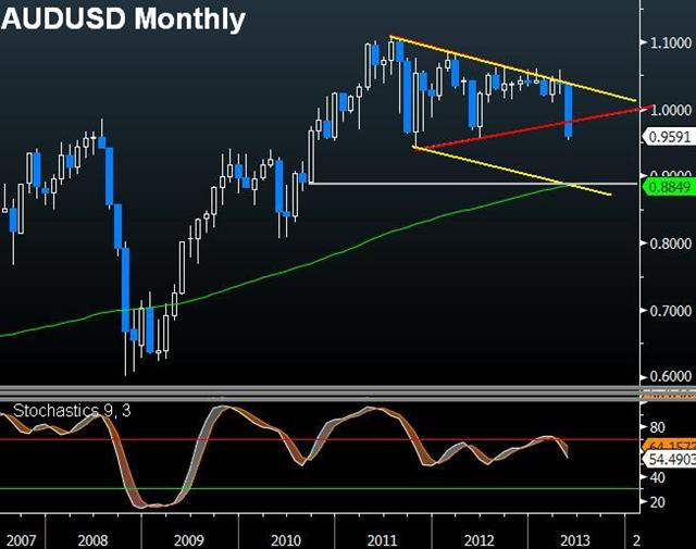 AUDUSD's Next Destination - Audusd Month May 31 (Chart 1)