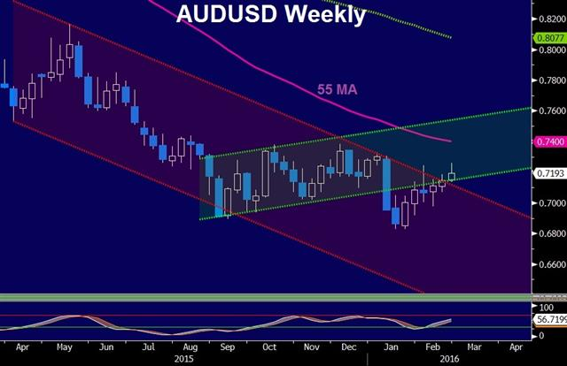 Why the Market Turned - Audusd W Feb 24 (Chart 1)
