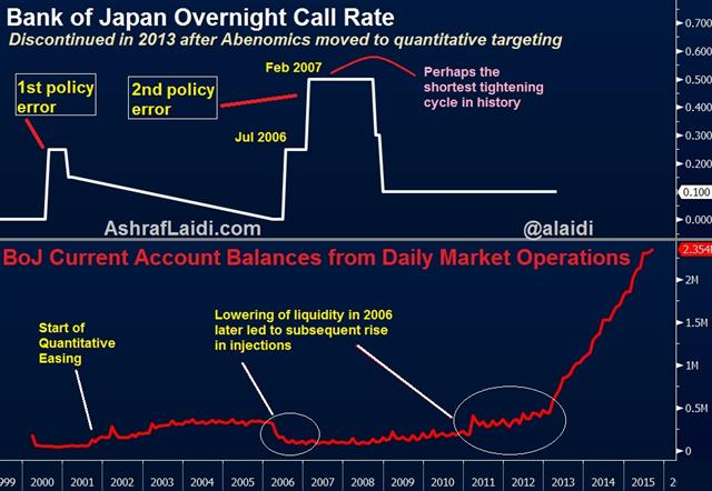 Fed must avoid Bank of Japan Errors - Boj Rates (Chart 1)