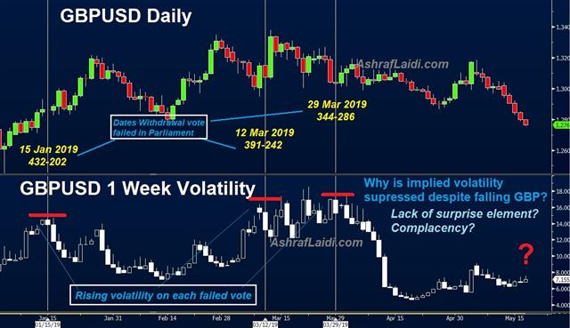 Lame Duck May? - Cable And Volatility May 17 2019 (Chart 1)