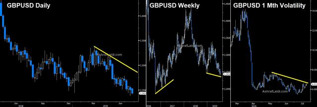 Johnson Wins, GBP Stabilizes - Cable Jul 23 2019 (Chart 1)