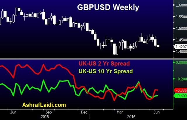 Brexit Polls Lottery - Cable Yield Spread June 13 (Chart 1)