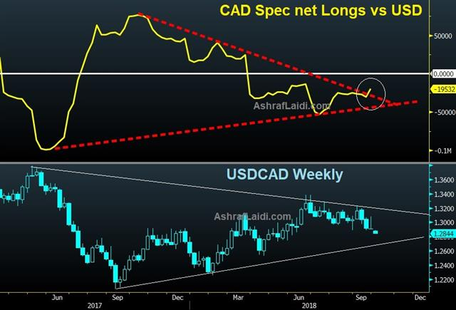 NAFTA Down to the Wire - Cad Net Longs Oct 1 2018 (Chart 1)