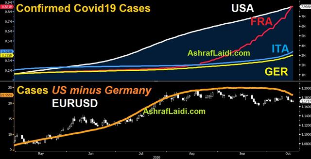 Stimulus Exhaustion & European Woes - Cases Oct 16 2020 (Chart 1)