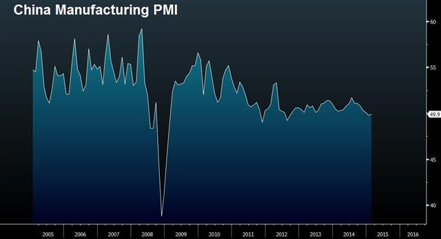 Previewing Tankan & China's PMI - China Pmi Mar 31 (Chart 1)