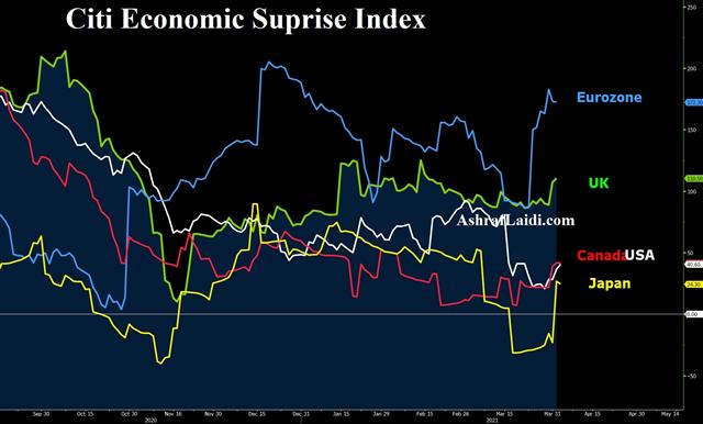 Risk on Right on Time - Citi Surprise Index Apr 5 2021 (Chart 1)