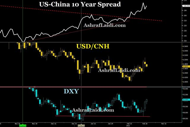 CNH vs DXY & RBA Cuts Down Yields - Cny Spreads Mar 1 2021 (Chart 1)