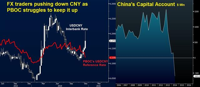 China struggles to support CNY - Cny Vs Ref Chart Dec 10 (Chart 1)