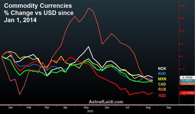 Crowded Commodity Conundrum - Commodity Fx Aug 18 (Chart 1)