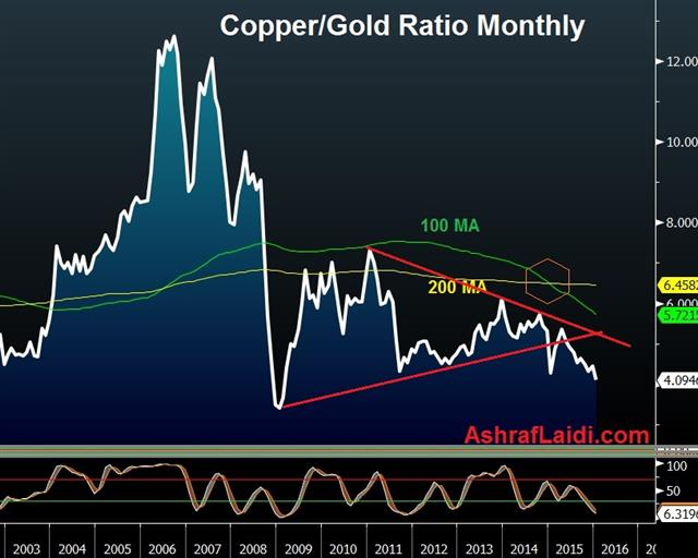 The Great Commodity Divide - Copper Gold Jan 14 (Chart 1)