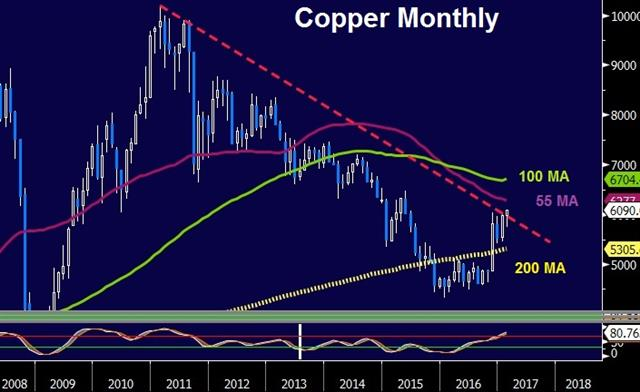 Canada-US Tweak, China Inflation Next - Copper Monthly Feb 13 2017 (Chart 1)