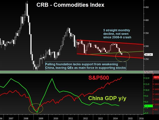 From Vienna to Zurich: Commodities accumulators panic - Crb Gold China Nov 25 Chart (Chart 1)