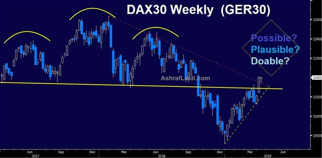 Could we see 12700? - Dax Weekly Apr 12 2019 (Chart 1)