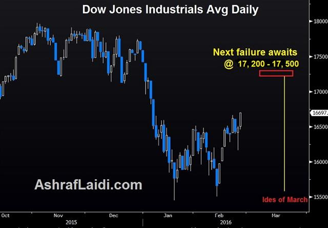 Thoughts on a Rethink - Djia Daily Adj Feb 25 (Chart 1)