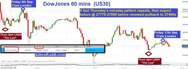 DOW30's Intraday Inflection Points - Dow 1Hr Sep 11 2020 (Chart 1)