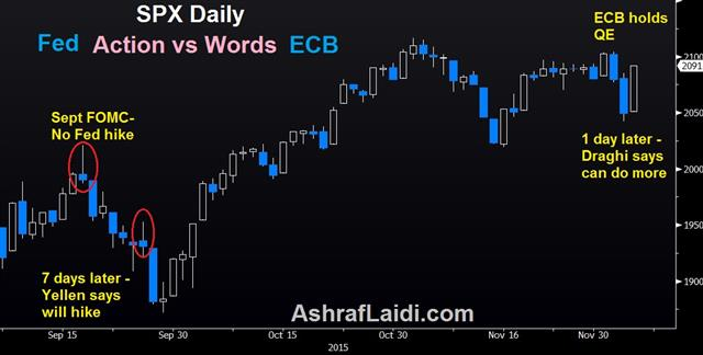 Soros' Reflexivity gone too far - Draghi Yellen Stocks Dec 4 (Chart 1)