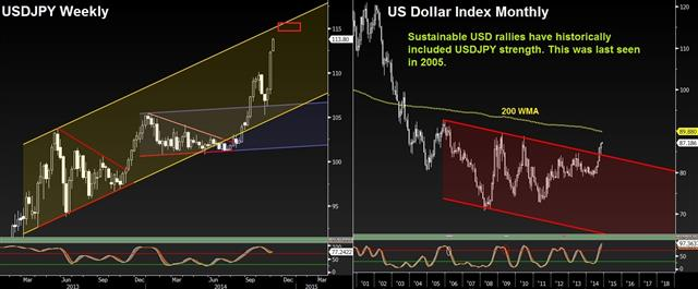 USD Beyond ECB & NFP - Dxy And Usdjpy Nov 3 (Chart 1)