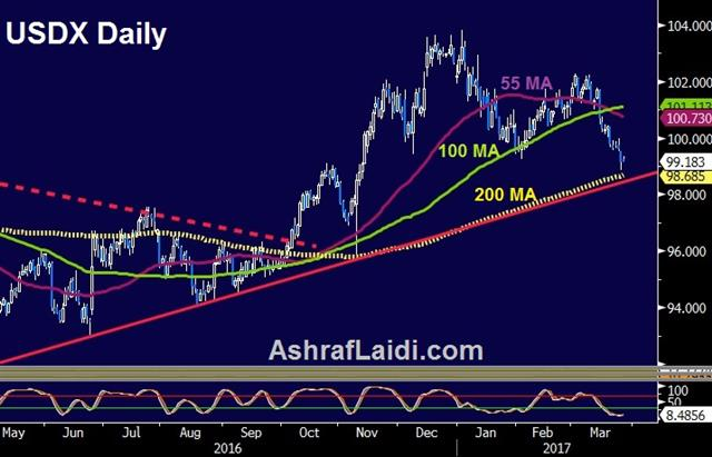 Dollar Crossroads - Dxy Daily Mar 28 2017 (Chart 1)