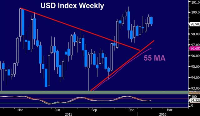 What Markets Say is more Important than what Fed Says - Dxy Jan 28 (Chart 1)