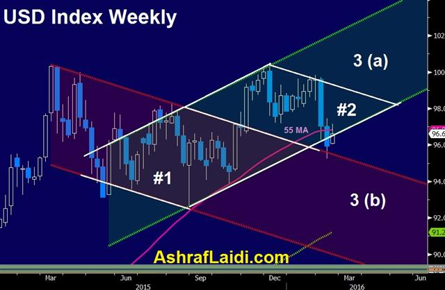 USDX Diamonds Ahead of GDP & G20 - Dxy Weekly Feb 19 (Chart 1)