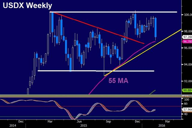 Dollar Dumped, Oil Jumps - Dxy Weekly Feb 3 (Chart 1)