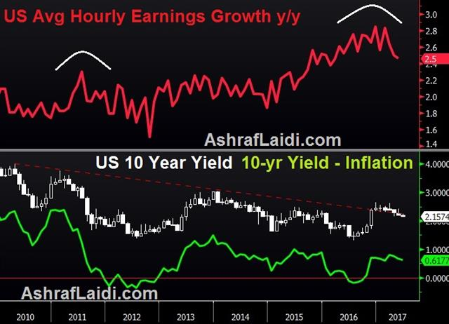 Jobs Raise Questions for H2 - Earnings Vs Real Yields 2 June 2017 (Chart 1)