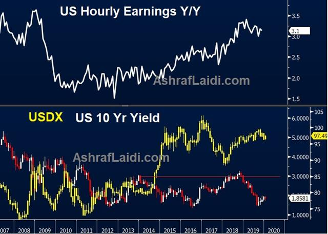 Inflated Risks in Employment Reports - Earnings Yields Usd Jan 10 2020 (Chart 1)