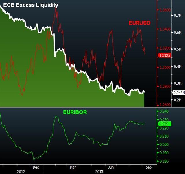 EURUSD View Post-ECB - Ecb Liquid Sep 5 (Chart 1)