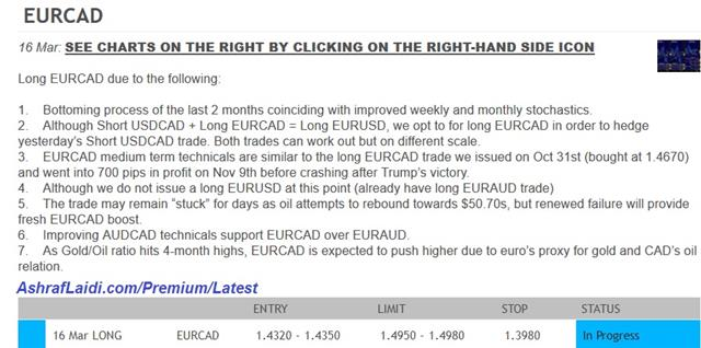 Learning from EURCAD Trade - Eurcad Premium Snapshot Mar 24 2017 (Chart 1)