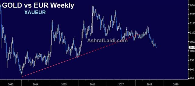 No Doubts From Draghi - Euro Gold Weekly Sep 25 2018 (Chart 1)