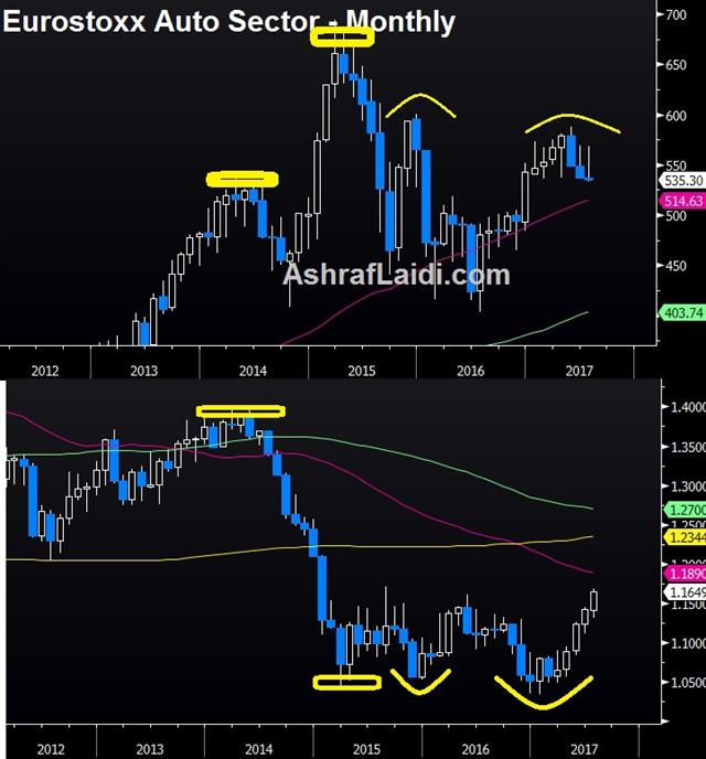 Euro Faces Hardened Test - Eurostoxx Auto Sector Monthly (Chart 1)