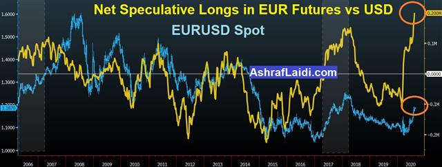 Euro Bets Hit Record: Why & How? - Eurusd Cftc Aug 17 2020 (Chart 1)