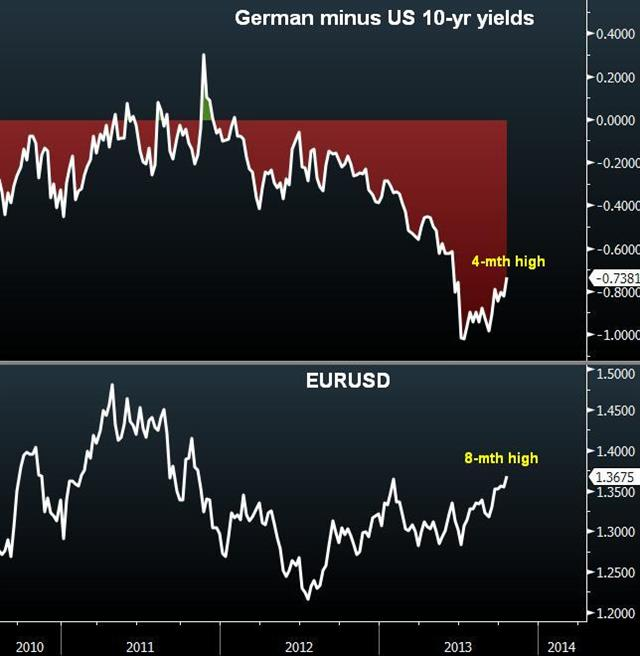 Euro's Ascent: Between Now & Then - Eurusd Vs Spread Oct 17 (Chart 1)
