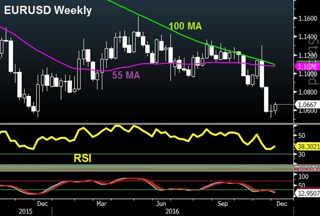 EUR Cheers Hollandexit, More Cheers to Come? - Eurusd Weekly Rsi Dec 1 (Chart 1)