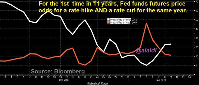 Is All Back to Normal ? - Fed Odds Hike And Cut Jan 9 2019 (Chart 1)